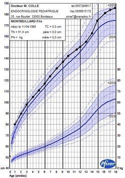 La premiere courbe de croissance d'un enfant